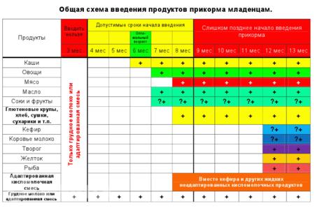 Общая схема введения прикорма.